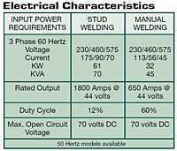 UA-1800 Electrical Info